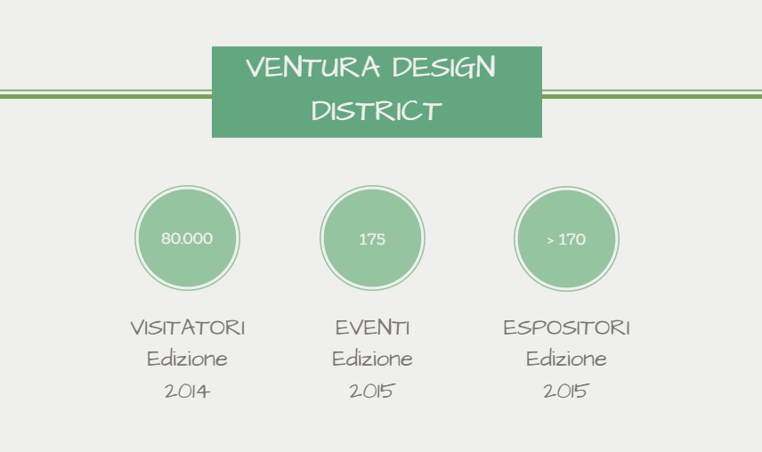 Numero eventi e visitatori Ventura Lambrate Design District Fuorisalone 2015
