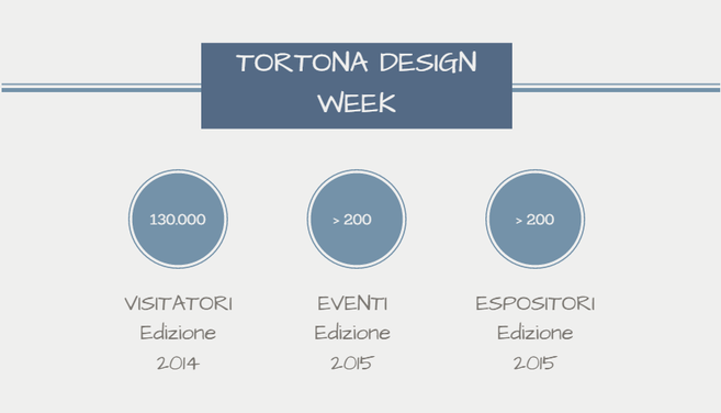 Tortona Design Week Fuorisalone 2015